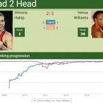 Head-to-head-Simona-Halep-vs_-Venus-Williams
